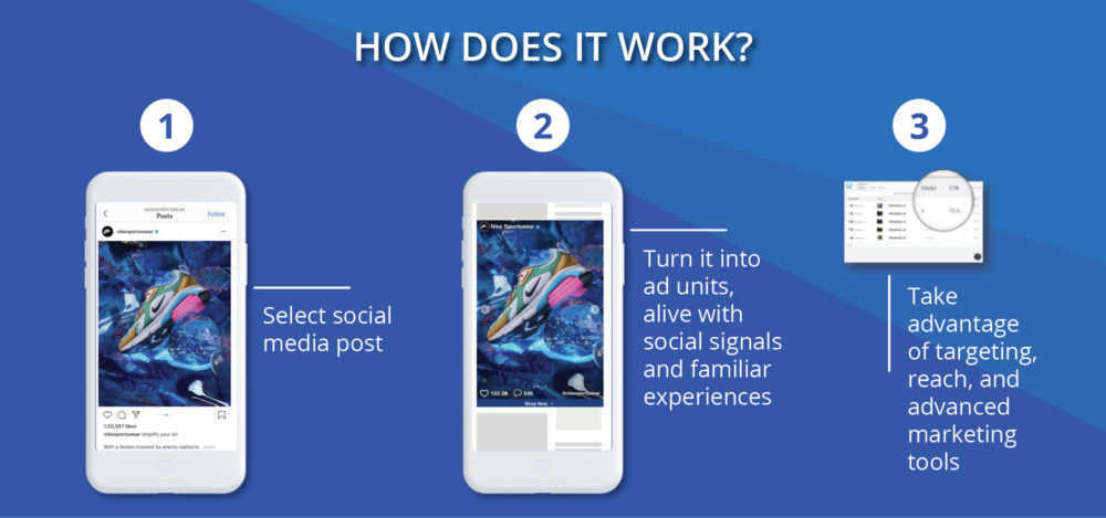 How does it work? Social display ad is explained